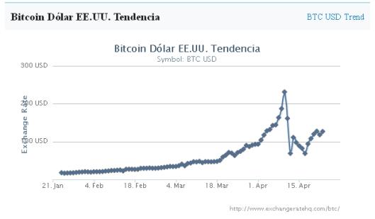 Bitcoin_tendencia_historica_