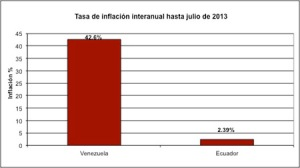 inflacion-venezuela-ecuador