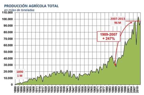 Producción Agrícola Total en Argentina (1880-2010)