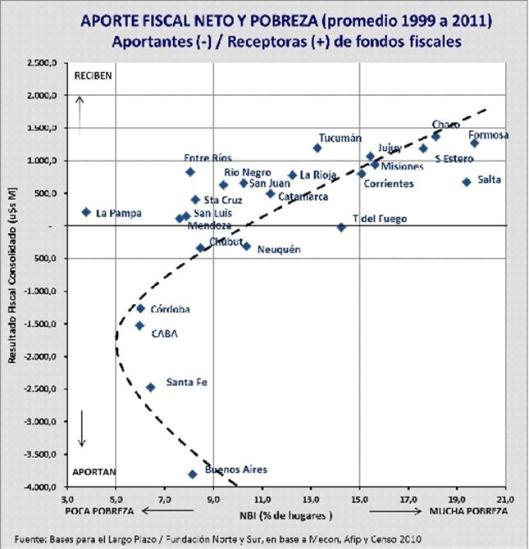 Aporte fiscal neto y pobreza