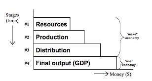 StructureofProduction