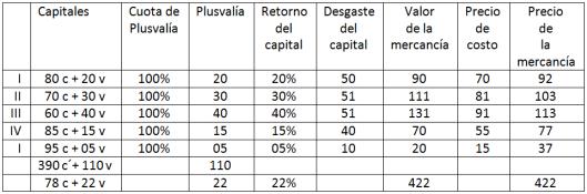 2014. Respuesta a Astarita. Tabla 2