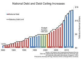 Debt-ceiling-increases