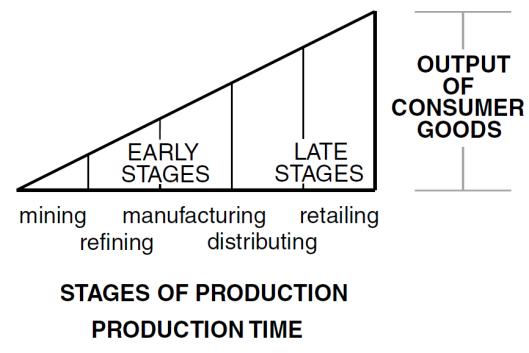 Garrison Model. Hayek's Triangle