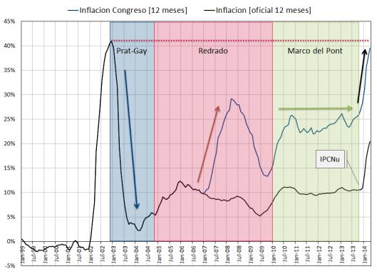 Inflacion (mensual)