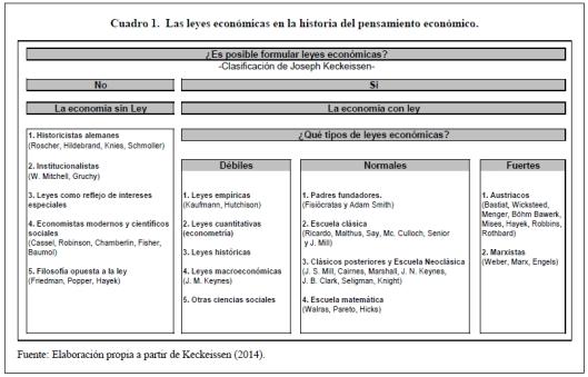 Leyes_Economicas