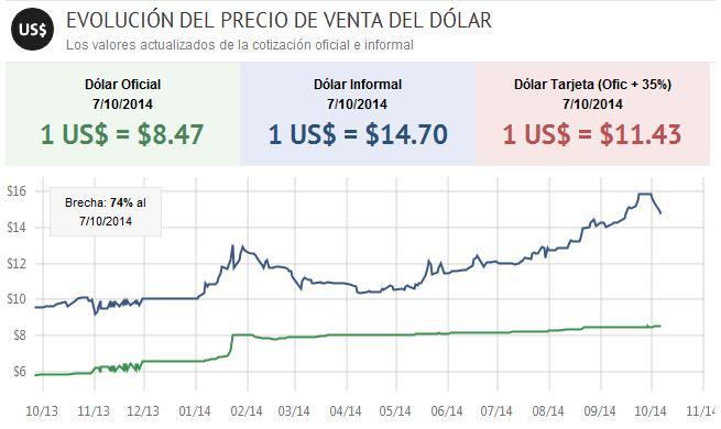 Precio del dolar en Argentina hoy - Valor del dolar