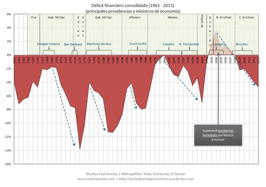 Deficit Financiero (1981-2013)