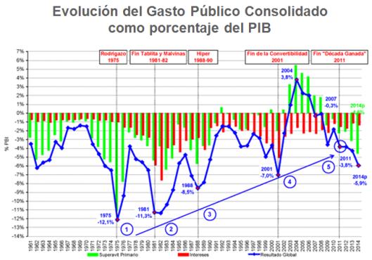 argentina-gasto-publico-pib