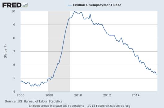 SMP - unemployment