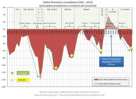 Deficit Financiero (1981-2014)