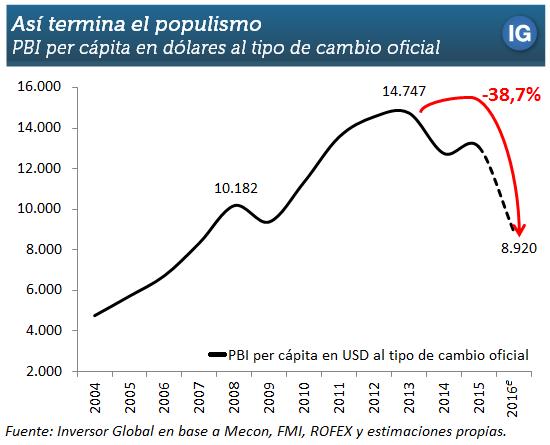 Carrino_PIB_pc_dolares