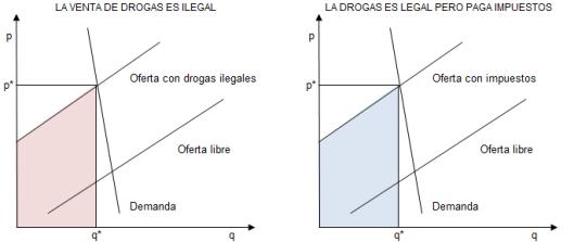 Droga, demanda y oferta