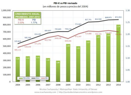 PBI-K vs PBI