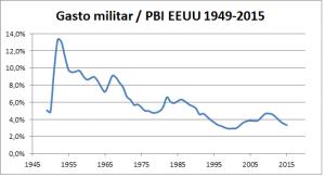 gasto-militar-eeuu-1949-2015