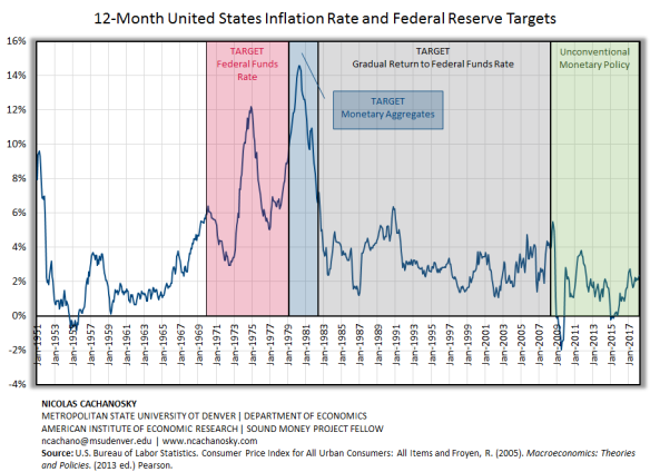 Inflation (12M with Targets)