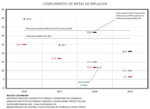 Inflacion metas