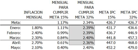 Inflacion (Tabla metas)